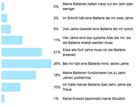 """Poll 69 - Auswertung der Frage der Woche """"Wie lange hält die Batterie?"""""""